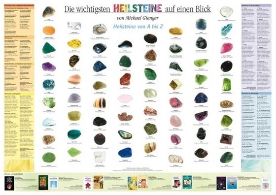 Poster heilsteine auf einen blick mineralien quelle - Welche sternzeichen passen zusammen tabelle ...